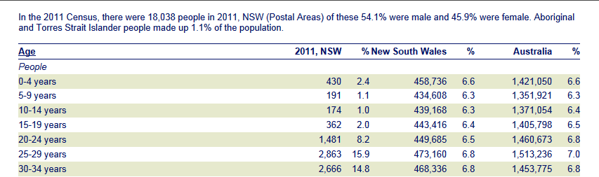 ABS Census -Year 2011 - Postcode 2011 (image)